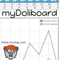 MyDoliboard : tableaux de bord personnalisés